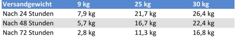 Tabelle Haltbarkeit Trockeneis Coolbags