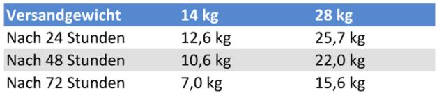 Tabelle Haltbarkeit Trockeneis Scheiben und Blöcke